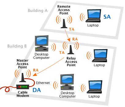 wireless lan essay