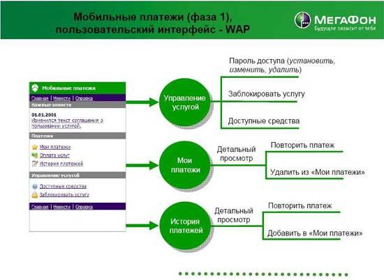 "Схема проекта ""МегаФон-Москва"""