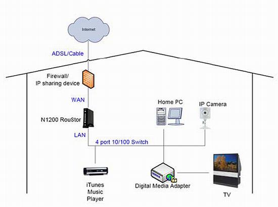 Медиа хранилище для дома