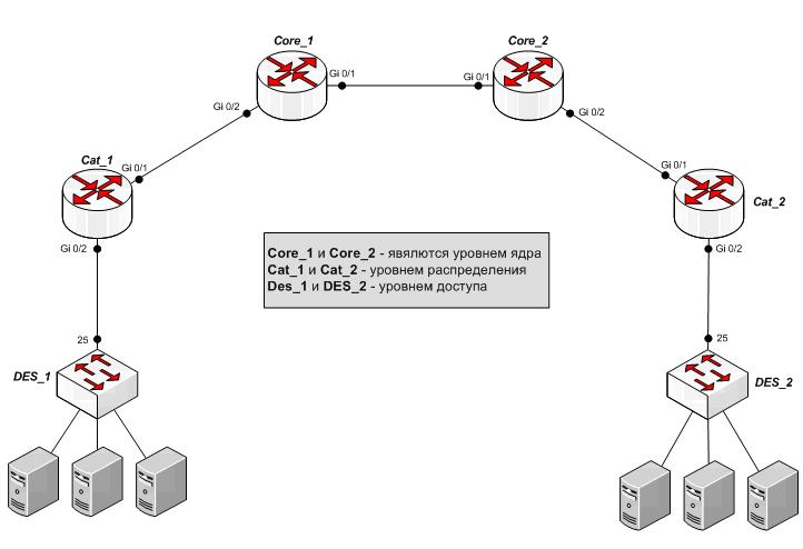 Схема упрощена для понимания